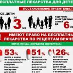 ОНФ: Половина родителей не знает, что детям до трех лет положены бесплатные лекарства