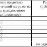 Весной Кировская область введет временные ограничения движения транспорта