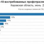 Составлен рейтинг самых востребованных в Кировской области профессий