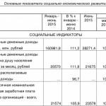 Кировстат: За полгода реальные доходы населения уменьшились
