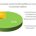 Займы MoneyMan можно получить в 26 000 отделений «Золотой Короны»