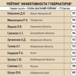 Рейтинг губернаторов