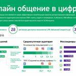 Онлайн-общение в цифрах от «МегаФона»