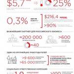 Проведены исследования влияния Coca-Cola на экономическую и социальную жизнь в России